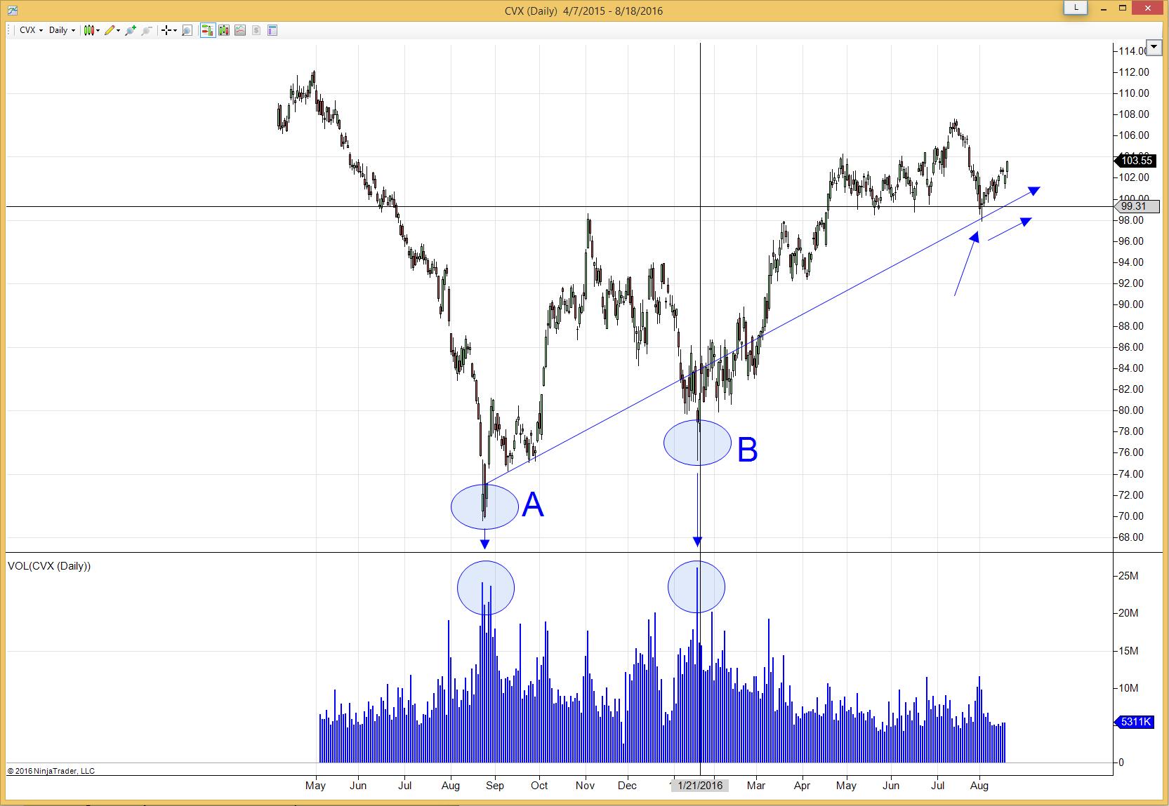 CVX Volume Trading